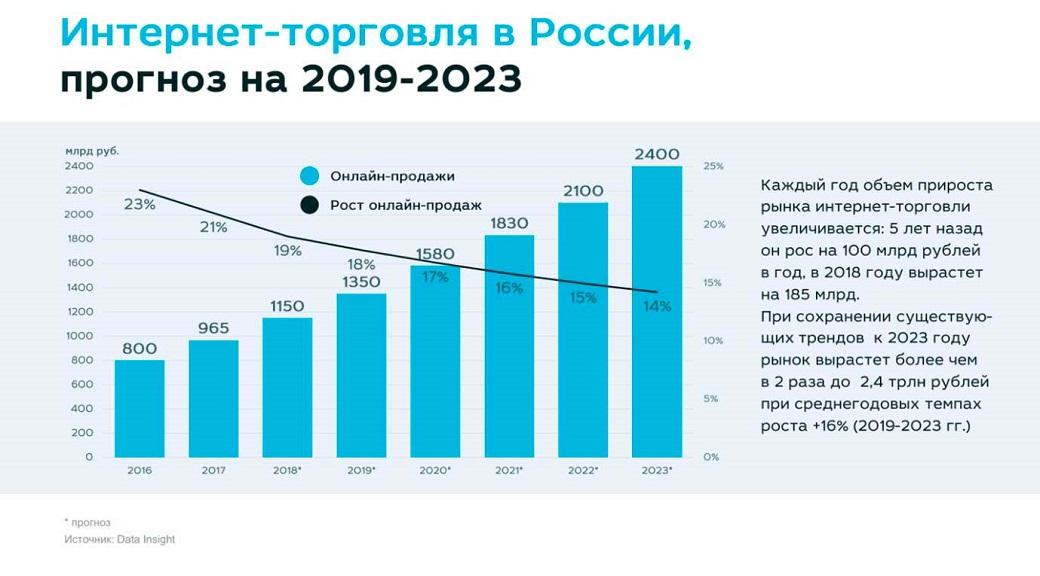 тренды e commerce 2019